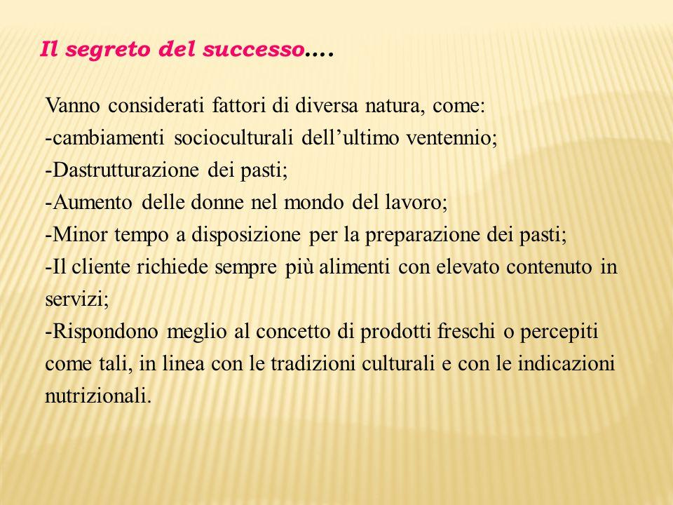 Il segreto del successo…. Vanno considerati fattori di diversa natura, come: -cambiamenti socioculturali dell'ultimo ventennio; -Dastrutturazione dei