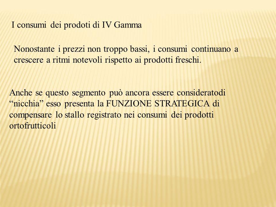 I consumi dei prodoti di IV Gamma Nonostante i prezzi non troppo bassi, i consumi continuano a crescere a ritmi notevoli rispetto ai prodotti freschi.