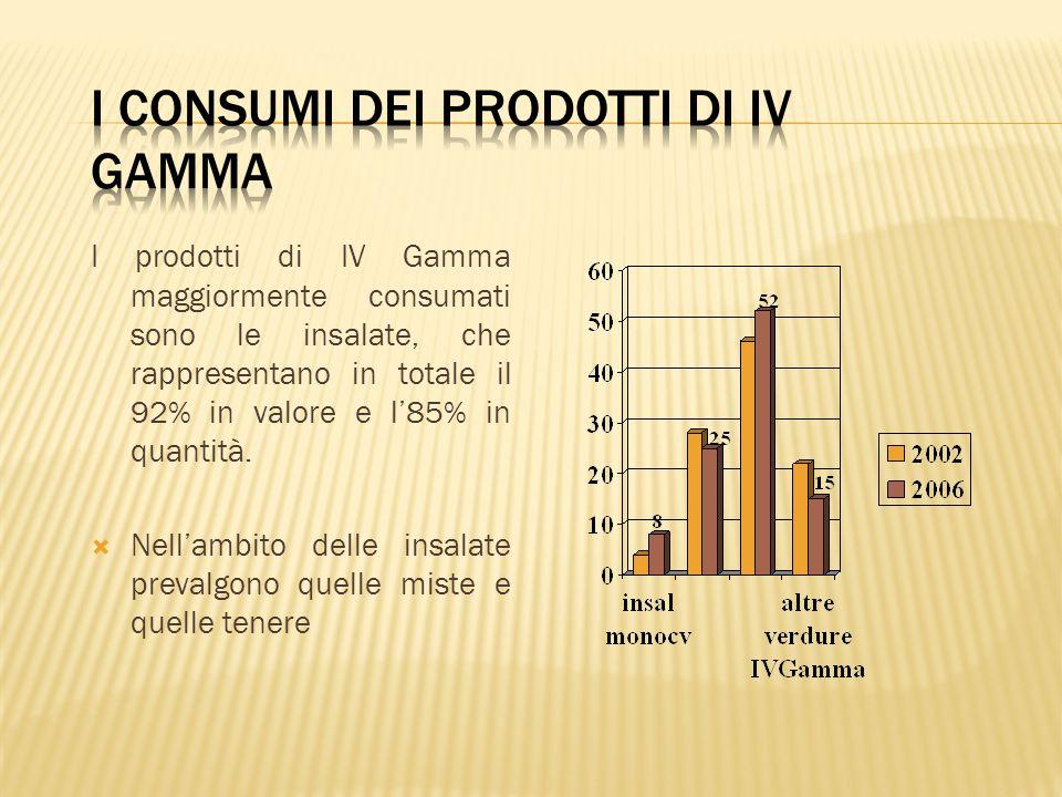 I prodotti di IV Gamma maggiormente consumati sono le insalate, che rappresentano in totale il 92% in valore e l'85% in quantità.  Nell'ambito delle