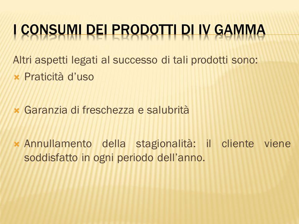 Altri aspetti legati al successo di tali prodotti sono:  Praticità d'uso  Garanzia di freschezza e salubrità  Annullamento della stagionalità: il c