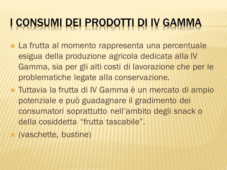  La frutta al momento rappresenta una percentuale esigua della produzione agricola dedicata alla IV Gamma, sia per gli alti costi di lavorazione che