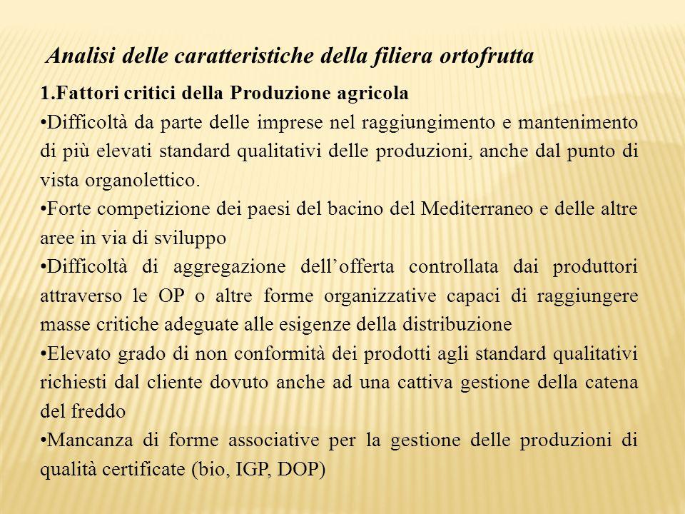Analisi delle caratteristiche della filiera ortofrutta 1.Fattori critici della Produzione agricola Difficoltà da parte delle imprese nel raggiungiment