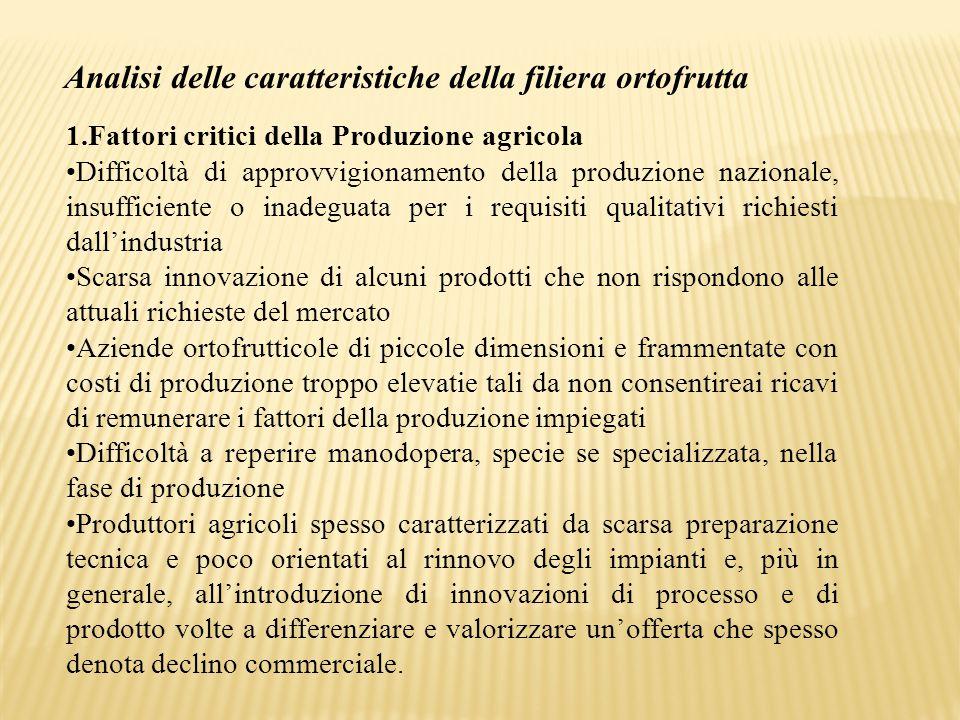 Analisi delle caratteristiche della filiera ortofrutta 1.Fattori critici della Produzione agricola Difficoltà di approvvigionamento della produzione n