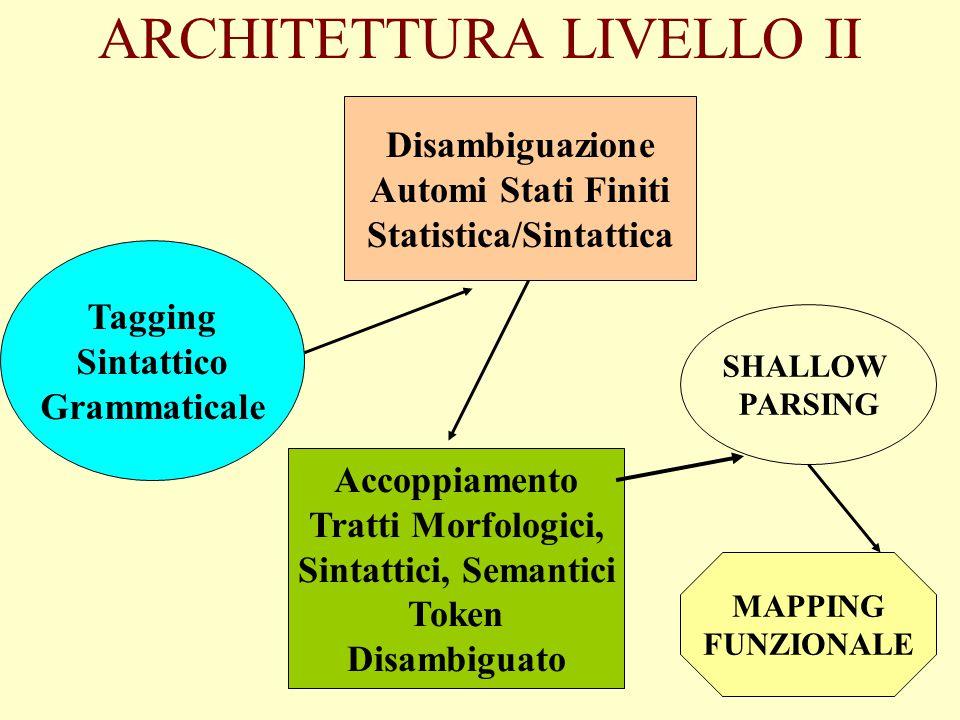 ARCHITETTURA LIVELLO I Tokenizzatore Forme Polirematiche Multiwords/Polywords Analisi Morfologica Lemmatizzazione Database Linguistici Lessici Special