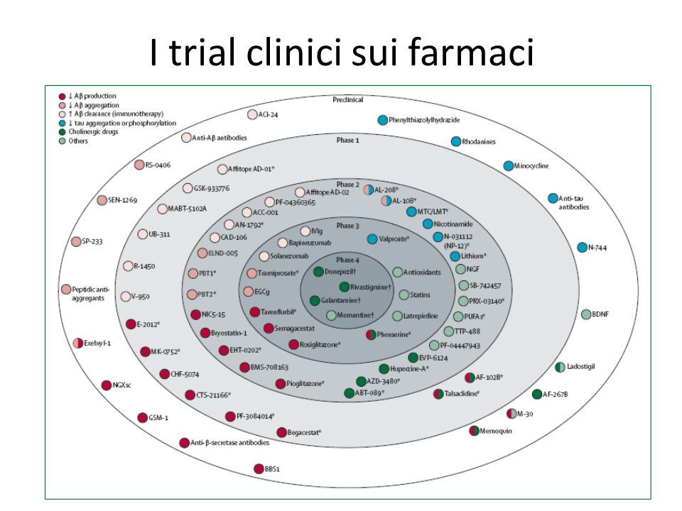 I trial clinici sui farmaci