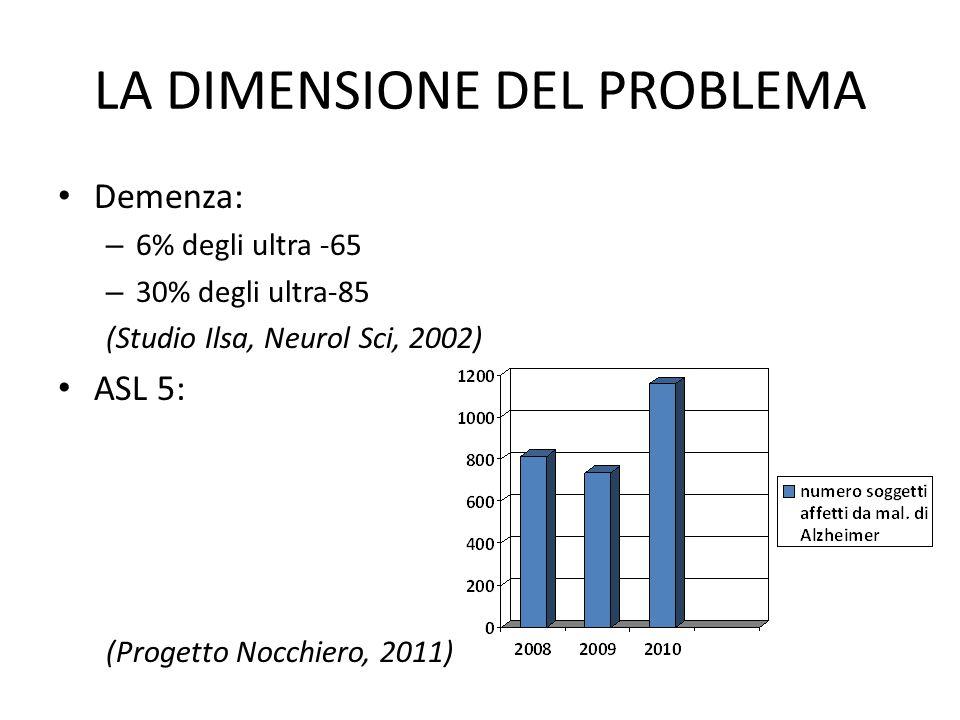LA DIMENSIONE DEL PROBLEMA Demenza: – 6% degli ultra -65 – 30% degli ultra-85 (Studio Ilsa, Neurol Sci, 2002) ASL 5: (Progetto Nocchiero, 2011)