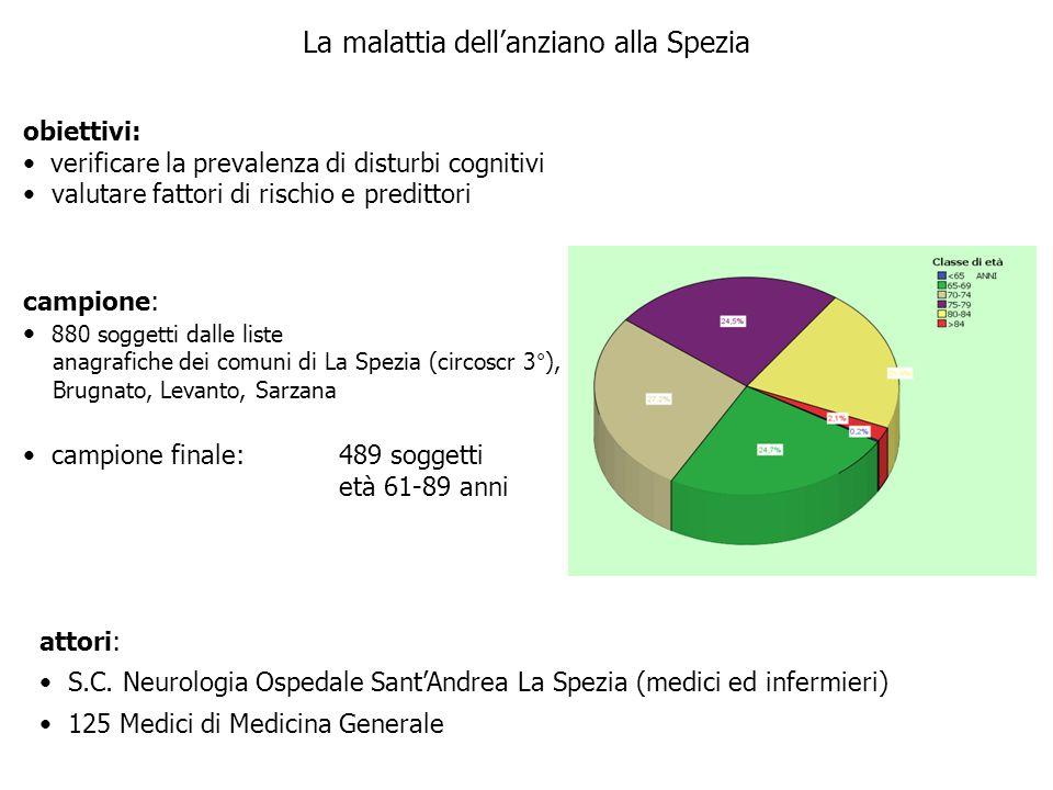 La malattia dell'anziano alla Spezia attori: S.C. Neurologia Ospedale Sant'Andrea La Spezia (medici ed infermieri) 125 Medici di Medicina Generale cam