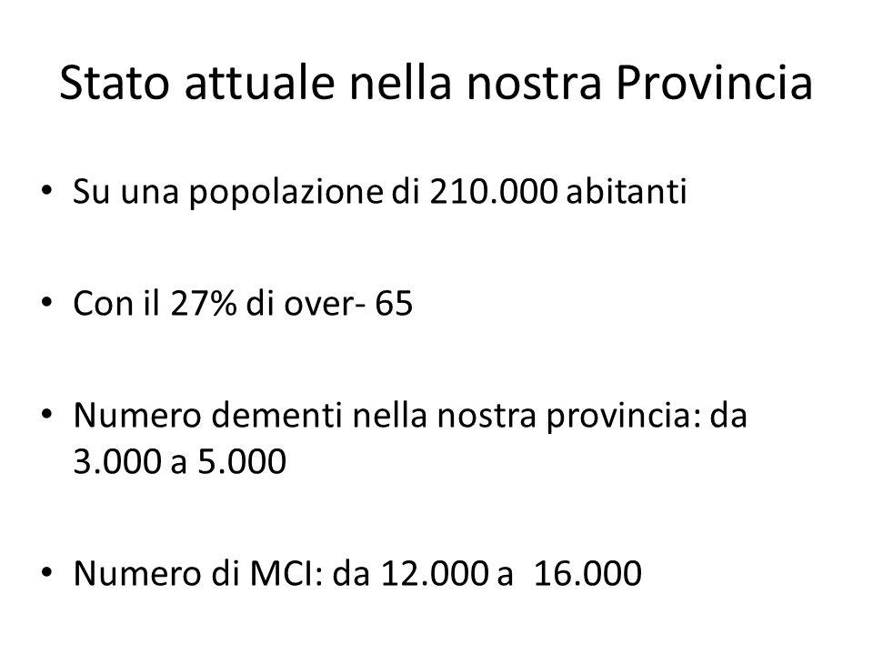 Stato attuale nella nostra Provincia Su una popolazione di 210.000 abitanti Con il 27% di over- 65 Numero dementi nella nostra provincia: da 3.000 a 5