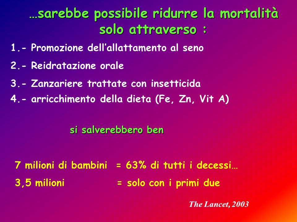 1.- Promozione dell'allattamento al seno 2.- Reidratazione orale 3.- Zanzariere trattate con insetticida 4.- arricchimento della dieta (Fe, Zn, Vit A) si salverebbero ben 7 milioni di bambini = 63% di tutti i decessi… 3,5 milioni = solo con i primi due …sarebbe possibile ridurre la mortalità solo attraverso : The Lancet, 2003