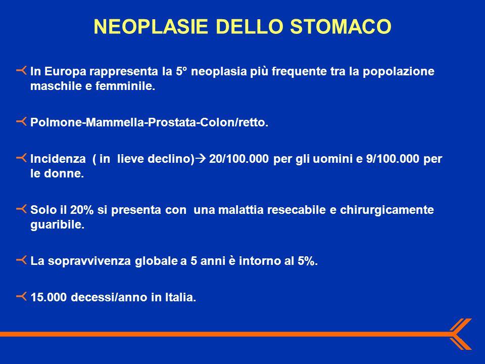 NEOPLASIE DELLO STOMACO In Europa rappresenta la 5° neoplasia più frequente tra la popolazione maschile e femminile. Polmone-Mammella-Prostata-Colon/r