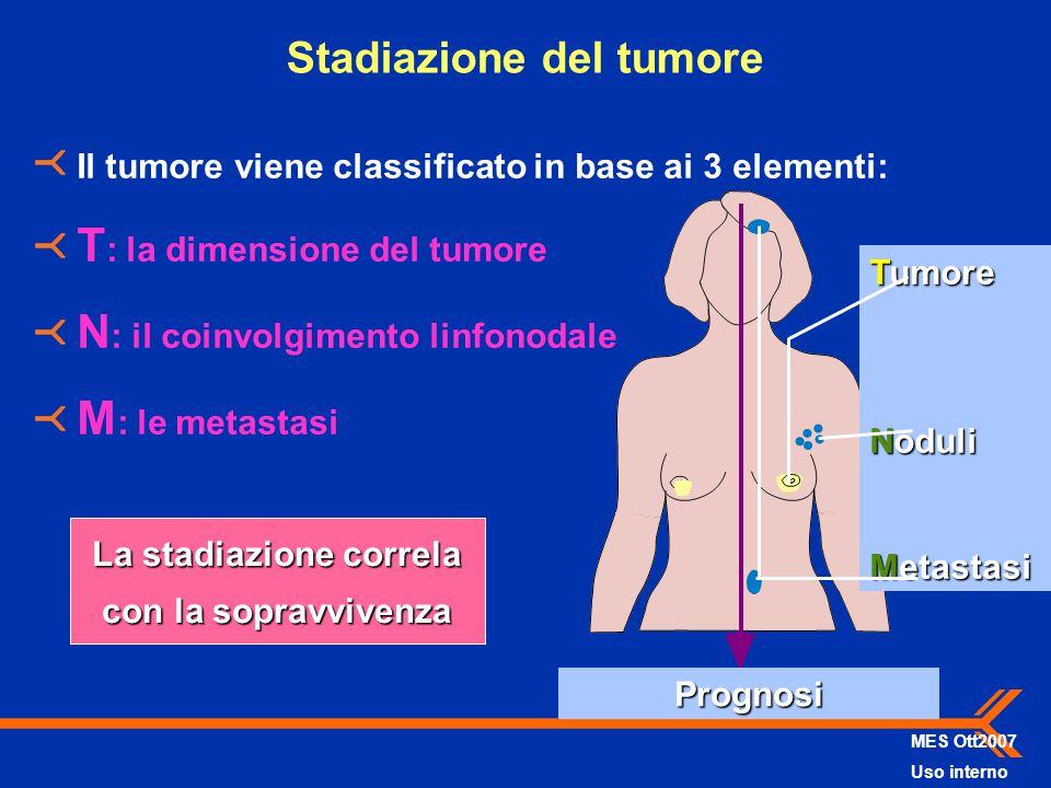 Stadiazione del tumore Il tumore viene classificato in base ai 3 elementi: T : la dimensione del tumore N : il coinvolgimento linfonodale M : le metas
