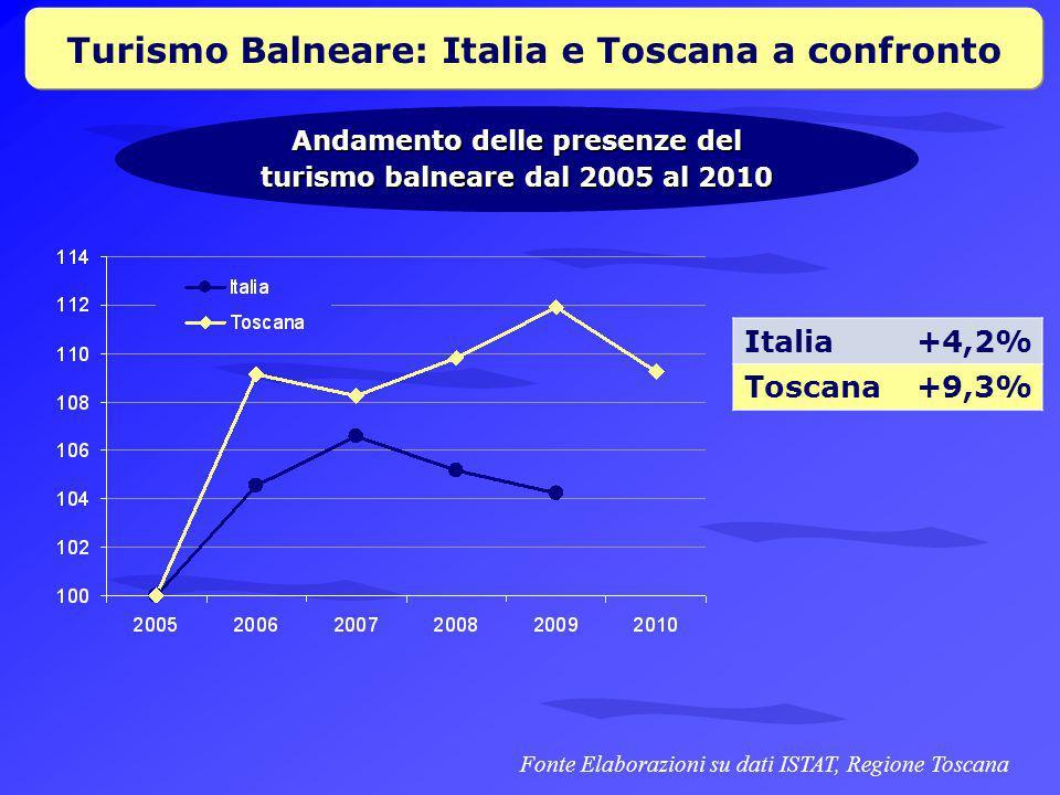 Turismo Balneare: Italia e Toscana a confronto Andamento delle presenze del turismo balneare dal 2005 al 2010 Fonte Elaborazioni su dati ISTAT, Regione Toscana Italia+4,2% Toscana+9,3%