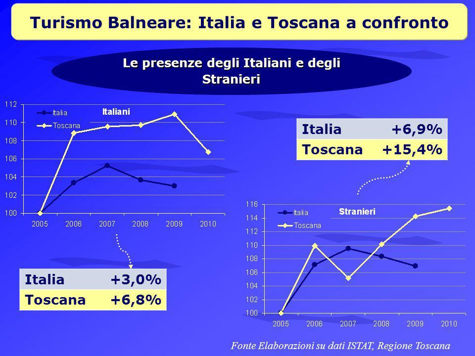 Turismo Balneare: Italia e Toscana a confronto Le presenze degli Italiani e degli Stranieri Fonte Elaborazioni su dati ISTAT, Regione Toscana Italia+3,0% Toscana+6,8% Italia+6,9% Toscana+15,4%