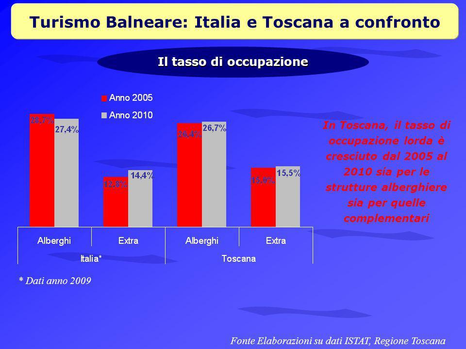 Turismo Balneare: Italia e Toscana a confronto Il tasso di occupazione Fonte Elaborazioni su dati ISTAT, Regione Toscana In Toscana, il tasso di occupazione lorda è cresciuto dal 2005 al 2010 sia per le strutture alberghiere sia per quelle complementari * Dati anno 2009