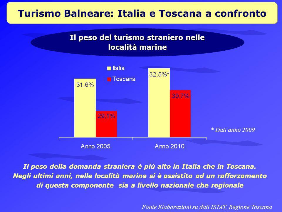 Turismo Balneare: Italia e Toscana a confronto Il peso del turismo straniero nelle località marine Il peso della domanda straniera è più alto in Italia che in Toscana.