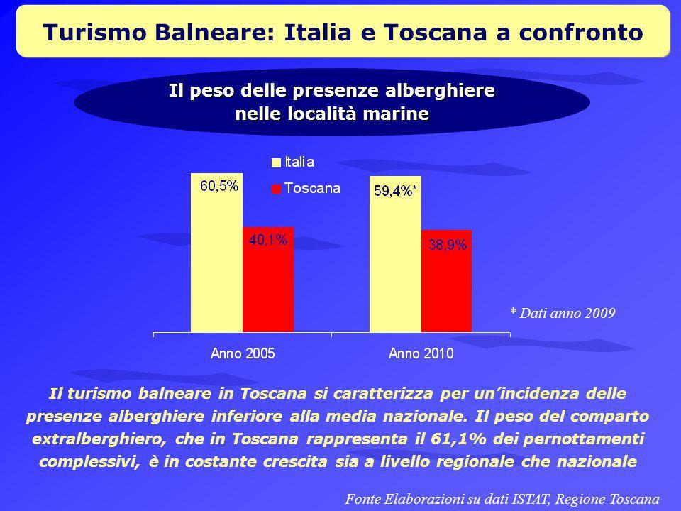Turismo Balneare: Italia e Toscana a confronto Il peso delle presenze alberghiere nelle località marine Il turismo balneare in Toscana si caratterizza per un'incidenza delle presenze alberghiere inferiore alla media nazionale.