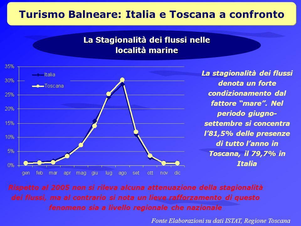 Turismo Balneare: Italia e Toscana a confronto La Stagionalità dei flussi nelle località marine La stagionalità dei flussi denota un forte condizionamento dal fattore mare .