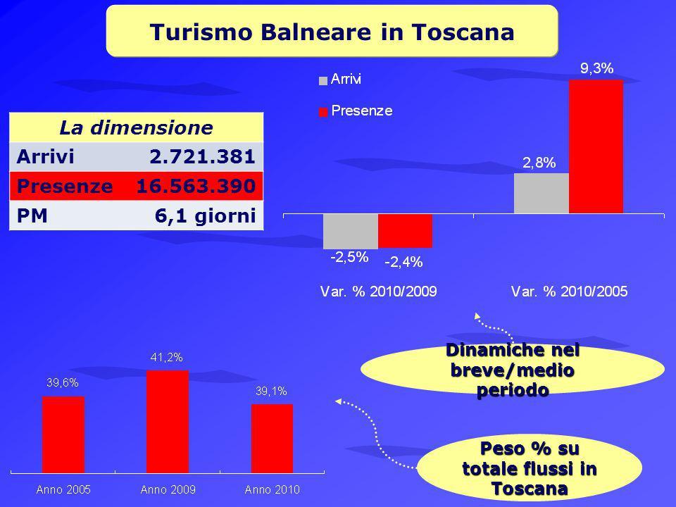 Turismo Balneare in Toscana La dimensione Arrivi2.721.381 Presenze16.563.390 PM6,1 giorni Peso % su totale flussi in Toscana Dinamiche nel breve/medio periodo
