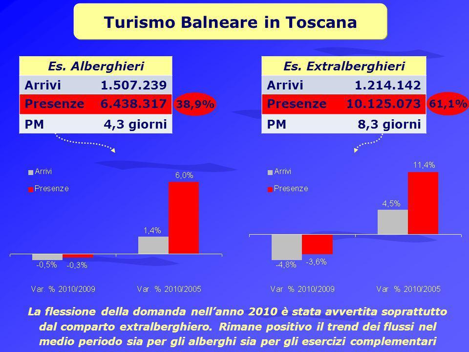 Turismo Balneare in Toscana Es.Alberghieri Arrivi1.507.239 Presenze6.438.317 PM4,3 giorni Es.
