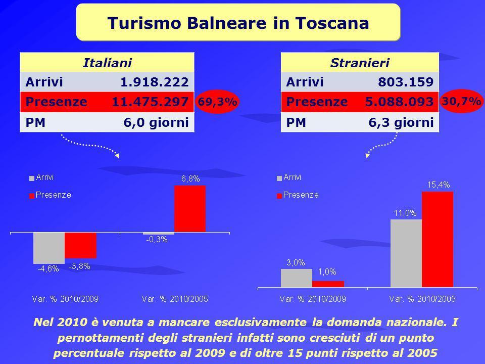 Turismo Balneare in Toscana Italiani Arrivi1.918.222 Presenze11.475.297 PM6,0 giorni Stranieri Arrivi803.159 Presenze5.088.093 PM6,3 giorni 69,3% 30,7% Nel 2010 è venuta a mancare esclusivamente la domanda nazionale.