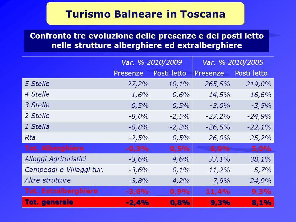 Turismo Balneare in Toscana Confronto tre evoluzione delle presenze e dei posti letto nelle strutture alberghiere ed extralberghiere Var.