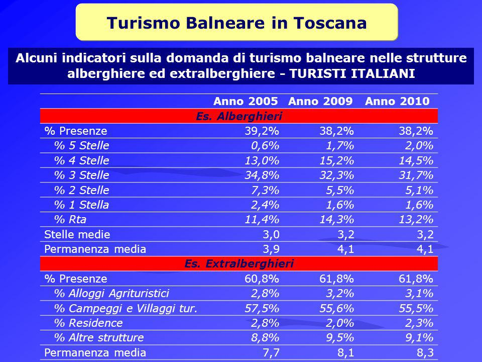 Turismo Balneare in Toscana Anno 2005Anno 2009Anno 2010 Es.