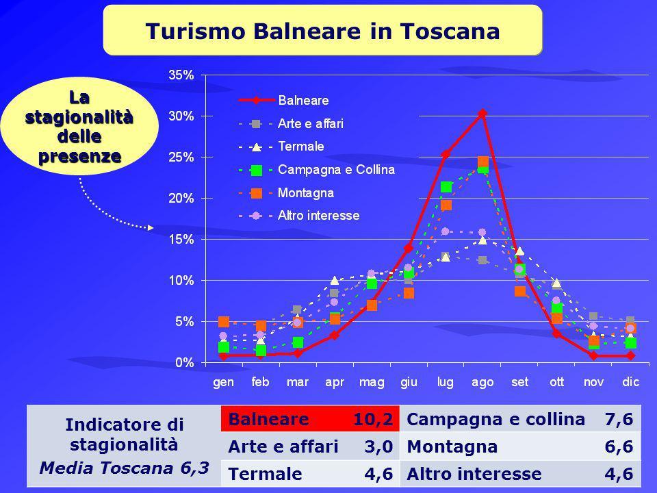 Turismo Balneare in Toscana La stagionalità delle presenze Indicatore di stagionalità Media Toscana 6,3 Balneare10,2Campagna e collina7,6 Arte e affari3,0Montagna6,6 Termale4,6Altro interesse4,6