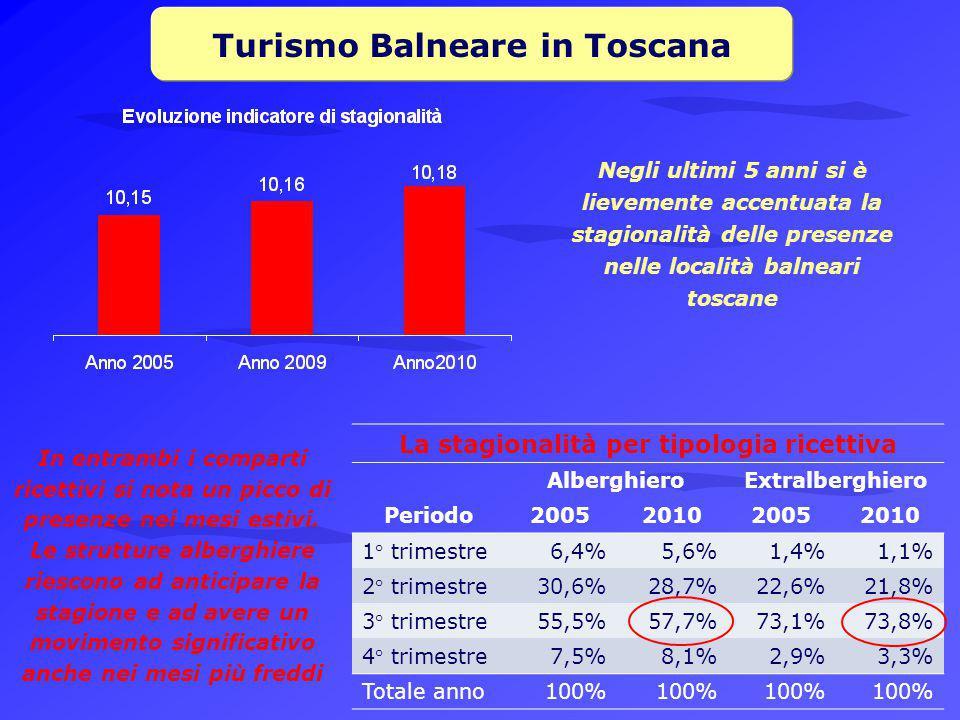 Turismo Balneare in Toscana La stagionalità per tipologia ricettiva Periodo AlberghieroExtralberghiero 2005201020052010 1° trimestre6,4%5,6%1,4%1,1% 2° trimestre30,6%28,7%22,6%21,8% 3° trimestre55,5%57,7%73,1%73,8% 4° trimestre7,5%8,1%2,9%3,3% Totale anno100% Negli ultimi 5 anni si è lievemente accentuata la stagionalità delle presenze nelle località balneari toscane In entrambi i comparti ricettivi si nota un picco di presenze nei mesi estivi.