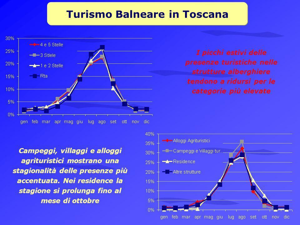 Turismo Balneare in Toscana I picchi estivi delle presenze turistiche nelle strutture alberghiere tendono a ridursi per le categorie più elevate Campeggi, villaggi e alloggi agrituristici mostrano una stagionalità delle presenze più accentuata.