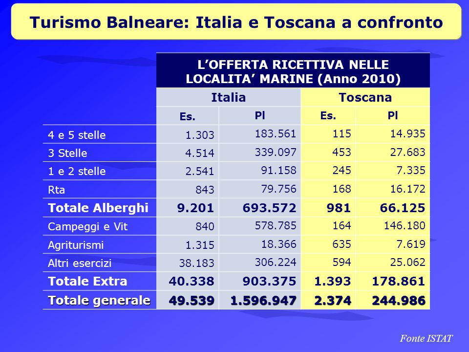Turismo Balneare: Italia e Toscana a confronto L'OFFERTA RICETTIVA NELLE LOCALITA' MARINE (Anno 2010) Italia Toscana Es.