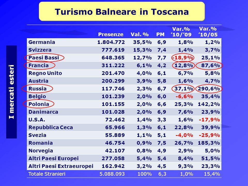 Turismo Balneare in Toscana I mercati esteri PresenzeVal.