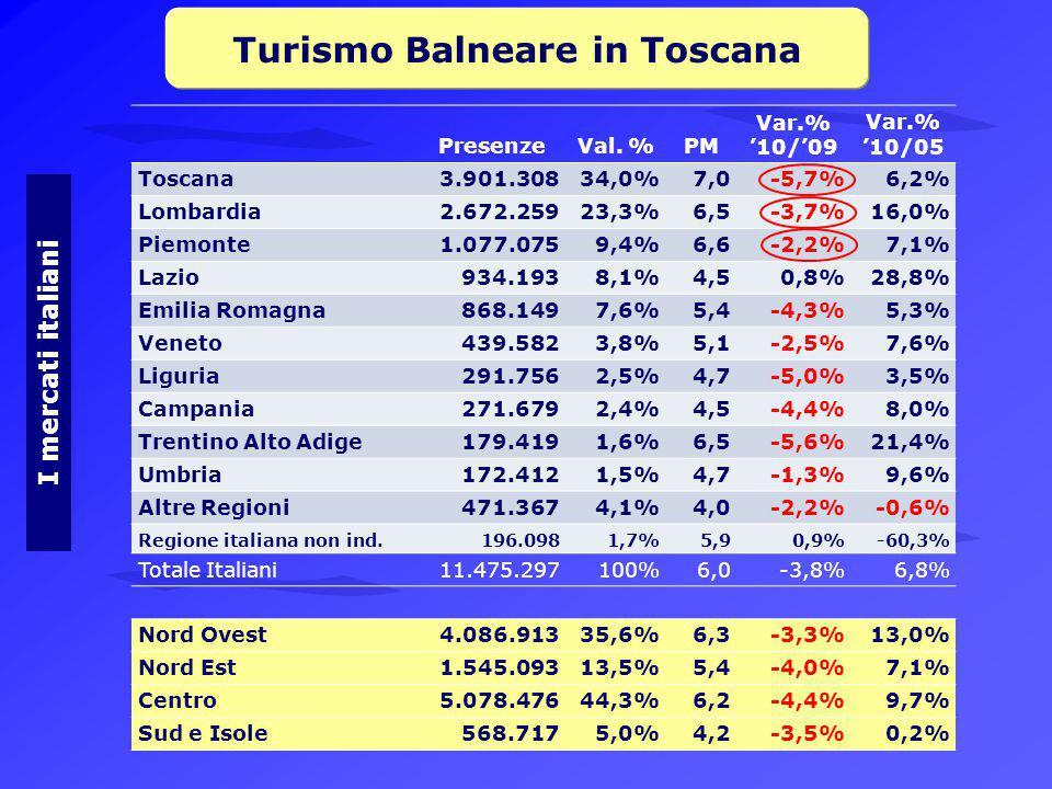 Turismo Balneare in Toscana I mercati italiani PresenzeVal.