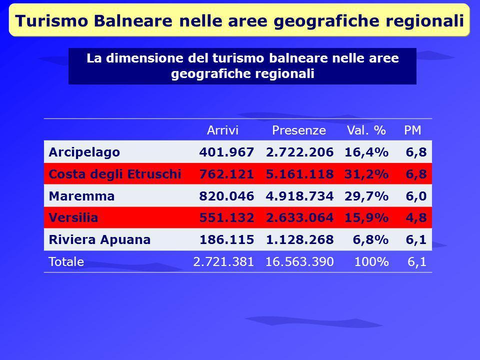 Turismo Balneare nelle aree geografiche regionali ArriviPresenzeVal.