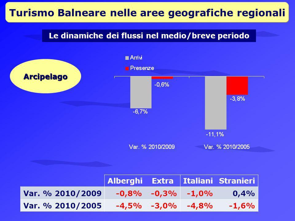 Turismo Balneare nelle aree geografiche regionali Le dinamiche dei flussi nel medio/breve periodo Arcipelago AlberghiExtraItalianiStranieri Var.