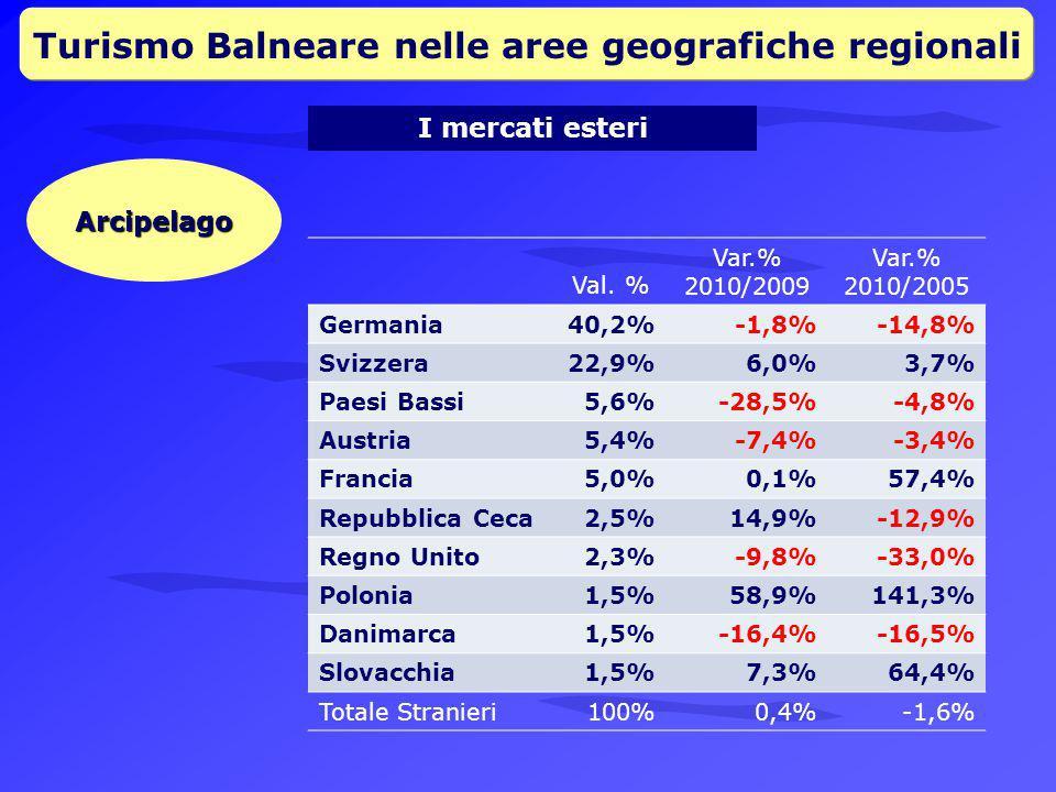 Turismo Balneare nelle aree geografiche regionali I mercati esteri Arcipelago Val.