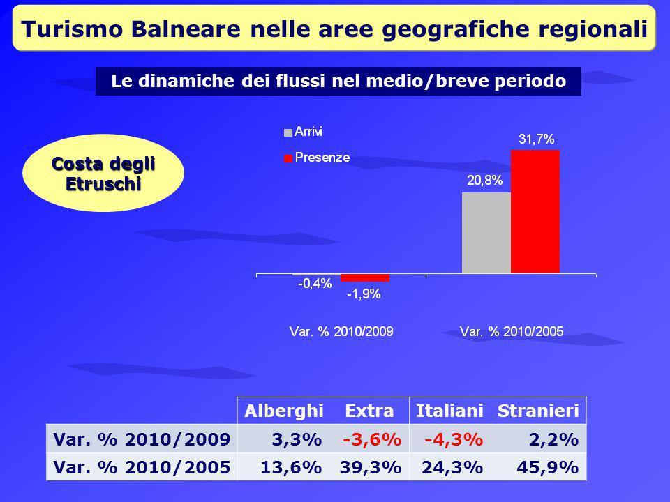 Turismo Balneare nelle aree geografiche regionali Le dinamiche dei flussi nel medio/breve periodo Costa degli Etruschi AlberghiExtraItalianiStranieri Var.