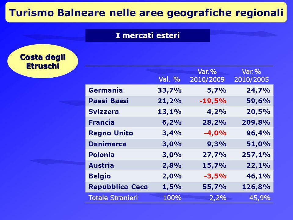 Turismo Balneare nelle aree geografiche regionali I mercati esteri Costa degli Etruschi Val.