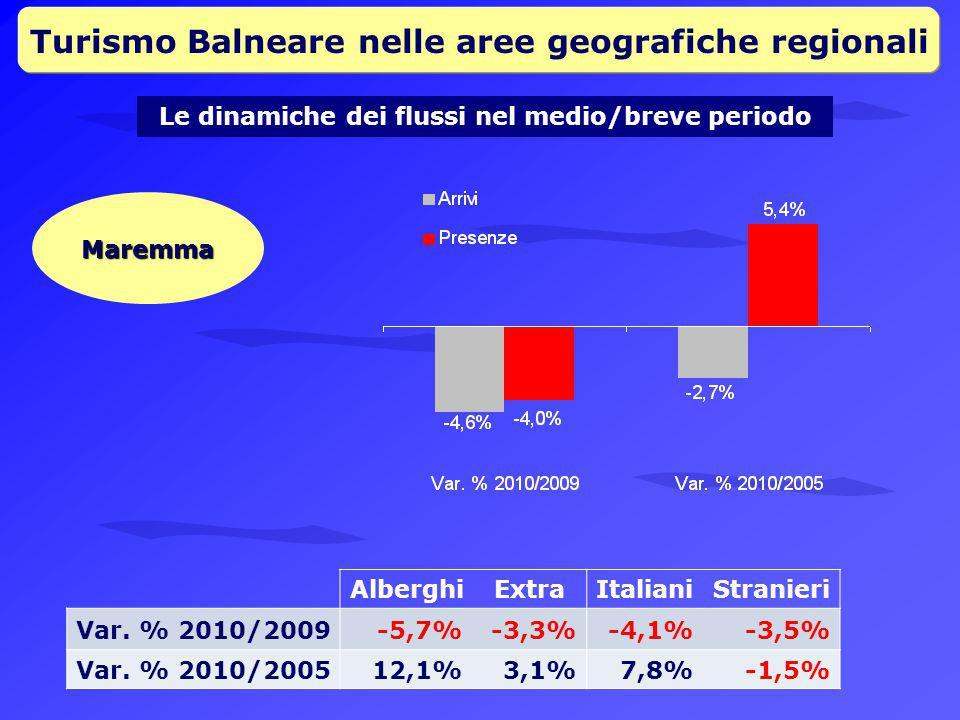 Turismo Balneare nelle aree geografiche regionali Le dinamiche dei flussi nel medio/breve periodo Maremma AlberghiExtraItalianiStranieri Var.