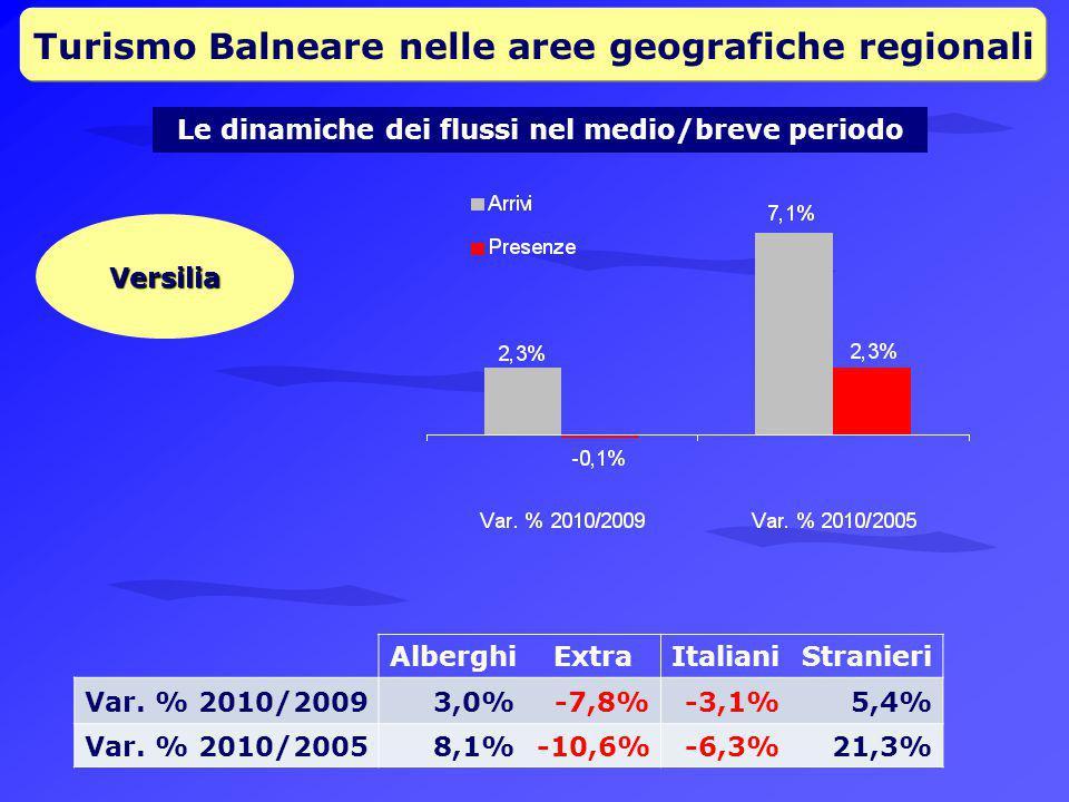Turismo Balneare nelle aree geografiche regionali Le dinamiche dei flussi nel medio/breve periodo Versilia AlberghiExtraItalianiStranieri Var.