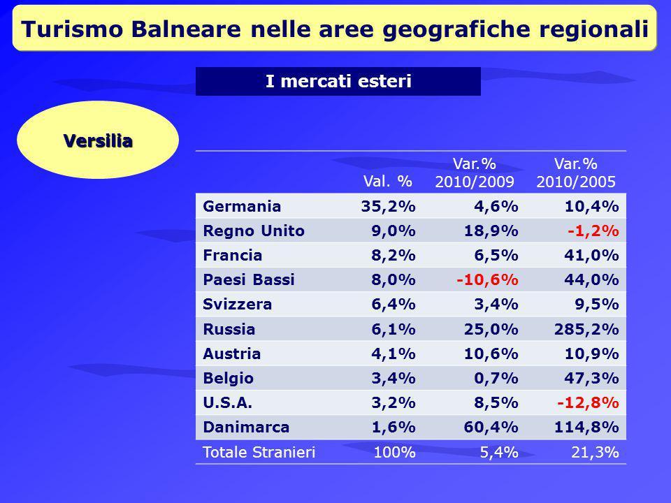 Turismo Balneare nelle aree geografiche regionali I mercati esteri Versilia Val.