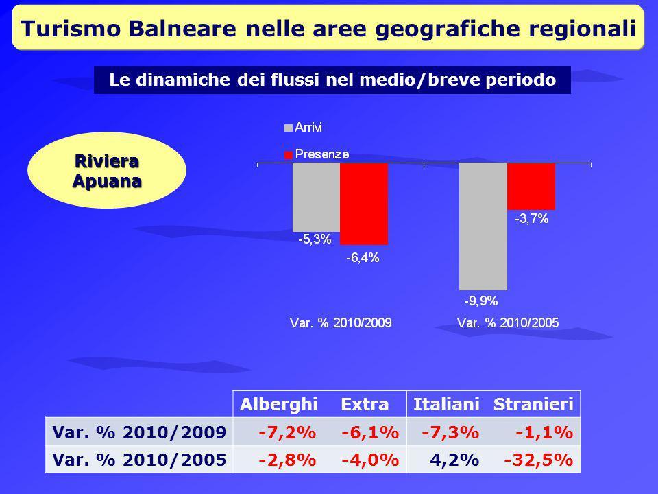 Turismo Balneare nelle aree geografiche regionali Le dinamiche dei flussi nel medio/breve periodo Riviera Apuana AlberghiExtraItalianiStranieri Var.