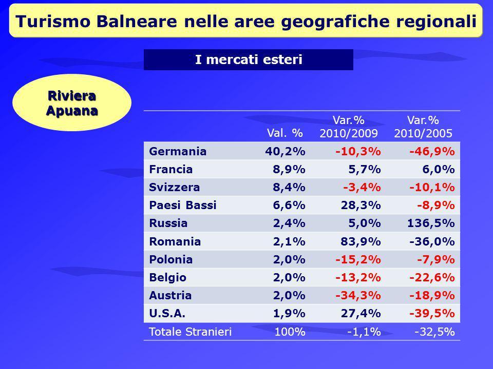 Turismo Balneare nelle aree geografiche regionali I mercati esteri Riviera Apuana Val.
