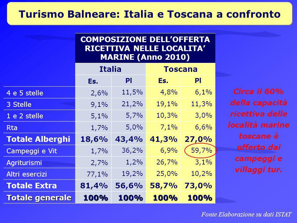 Turismo Balneare: Italia e Toscana a confronto COMPOSIZIONE DELL'OFFERTA RICETTIVA NELLE LOCALITA' MARINE (Anno 2010) Italia Toscana Es.