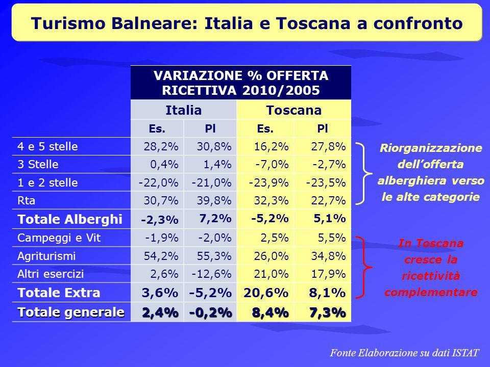 Turismo Balneare: Italia e Toscana a confronto VARIAZIONE % OFFERTA RICETTIVA 2010/2005 ItaliaToscana Es.PlEs.Pl 4 e 5 stelle28,2%30,8%16,2%27,8% 3 Stelle0,4%1,4%-7,0%-2,7% 1 e 2 stelle-22,0%-21,0%-23,9%-23,5% Rta30,7%39,8%32,3%22,7% Totale Alberghi -2,3% 7,2%-5,2%5,1% Campeggi e Vit-1,9%-2,0%2,5%5,5% Agriturismi54,2%55,3%26,0%34,8% Altri esercizi2,6%-12,6%21,0%17,9% Totale Extra3,6%-5,2%20,6%8,1% Totale generale 2,4%-0,2%8,4%7,3% Fonte Elaborazione su dati ISTAT Riorganizzazione dell'offerta alberghiera verso le alte categorie In Toscana cresce la ricettività complementare