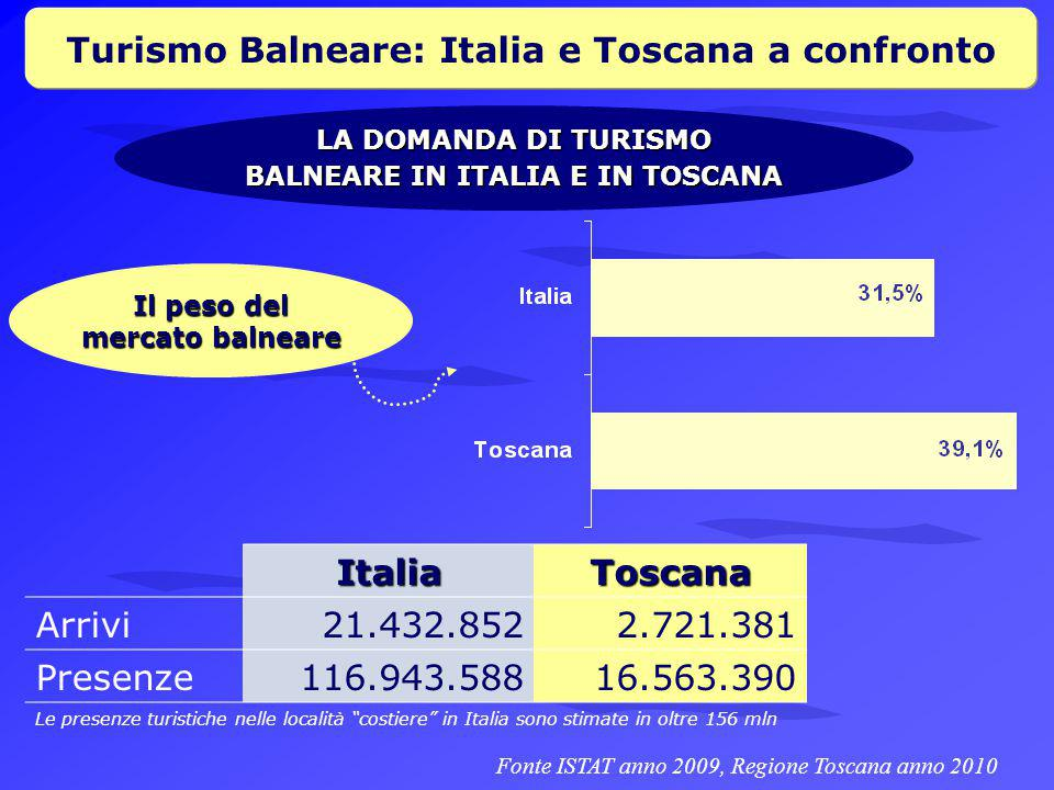Turismo Balneare: Italia e Toscana a confronto LA DOMANDA DI TURISMO BALNEARE IN ITALIA E IN TOSCANA Il peso del mercato balneare Fonte ISTAT anno 2009, Regione Toscana anno 2010ItaliaToscana Arrivi21.432.8522.721.381 Presenze116.943.58816.563.390 Le presenze turistiche nelle località costiere in Italia sono stimate in oltre 156 mln