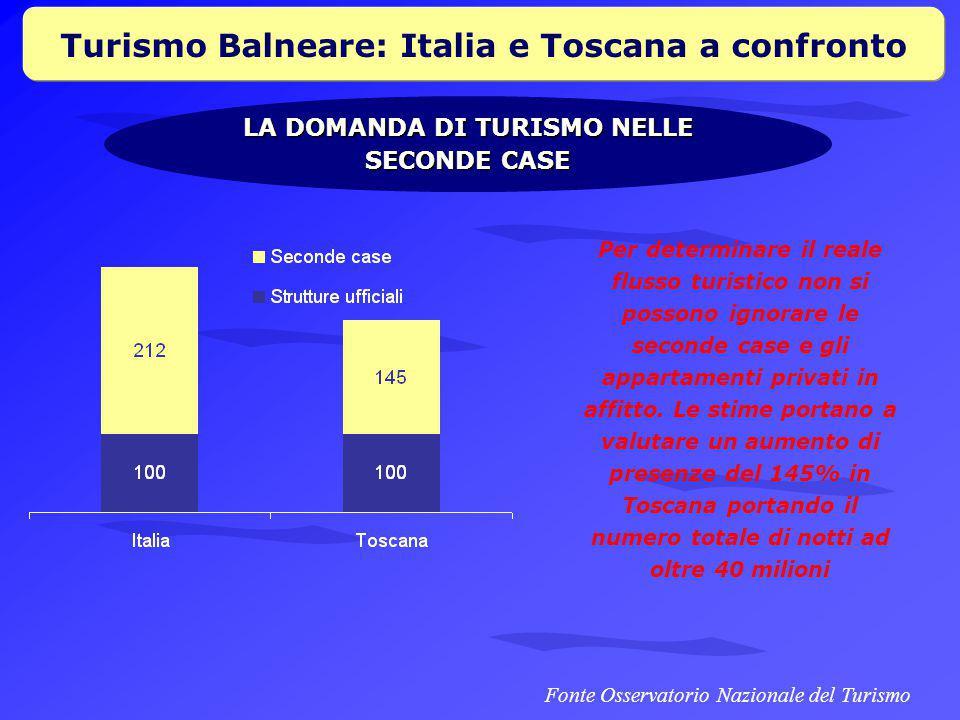 Turismo Balneare: Italia e Toscana a confronto LA DOMANDA DI TURISMO NELLE SECONDE CASE Fonte Osservatorio Nazionale del Turismo Per determinare il reale flusso turistico non si possono ignorare le seconde case e gli appartamenti privati in affitto.