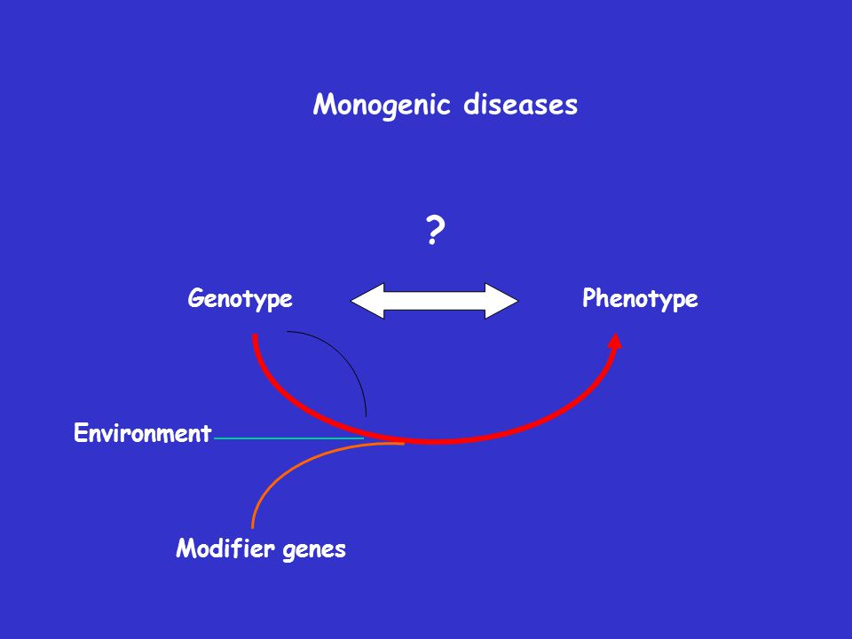 Genotype Phenotype Monogenic diseases Modifier genes ? Environment