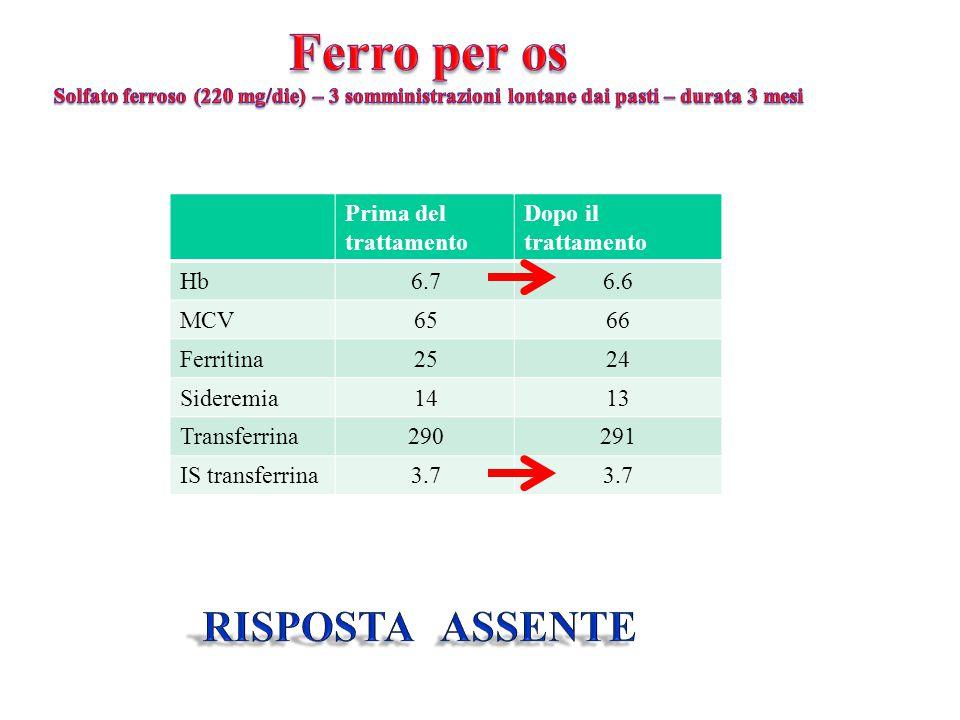 Prima del trattamento Hb6.7 MCV65 Ferritina25 Sideremia14 Transferrina290 IS transferrina3.7 Dopo il trattamento 6.6 66 24 13 291 3.7