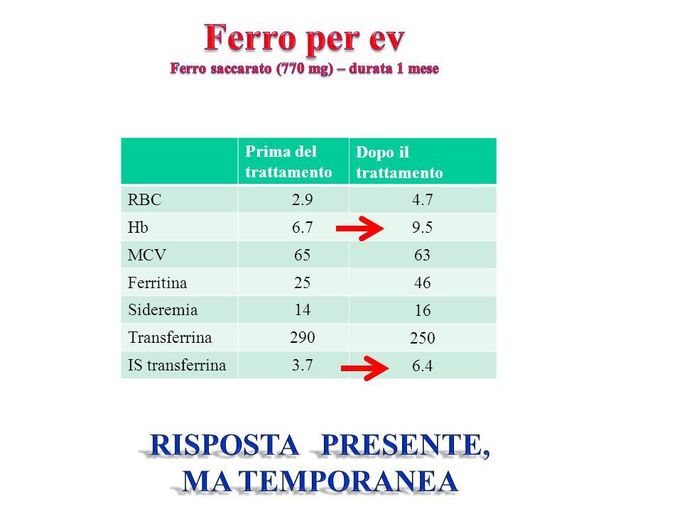 Prima del trattamento RBC2.9 Hb6.7 MCV65 Ferritina25 Sideremia14 Transferrina290 IS transferrina3.7 Dopo il trattamento 4.7 9.5 63 46 16 250 6.4