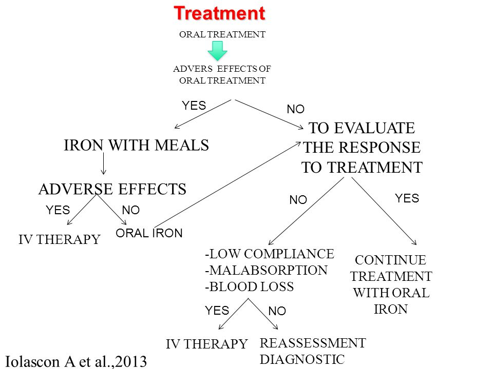 Treatment YES IRON WITH MEALS NO TO EVALUATE THE RESPONSE TO TREATMENT CONTINUE TREATMENT WITH ORAL IRON -LOW COMPLIANCE -MALABSORPTION -BLOOD LOSS YE